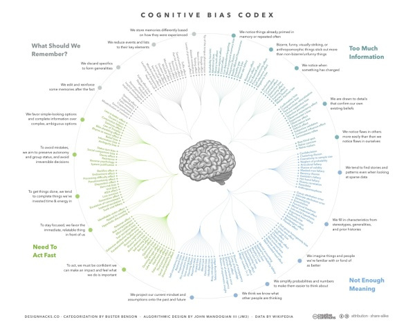 a-visual-map-of-cognitive-biases
